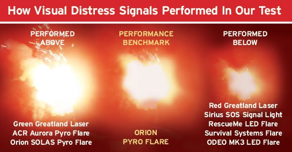 Visual distress test performance