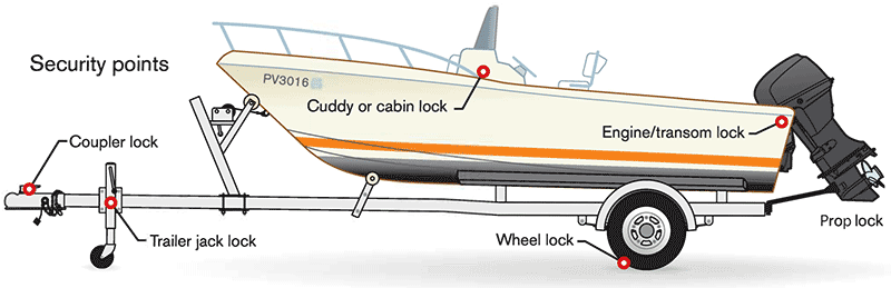 Boat and trailer security points illustration