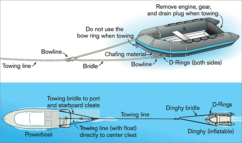 Dinghy towing illustration