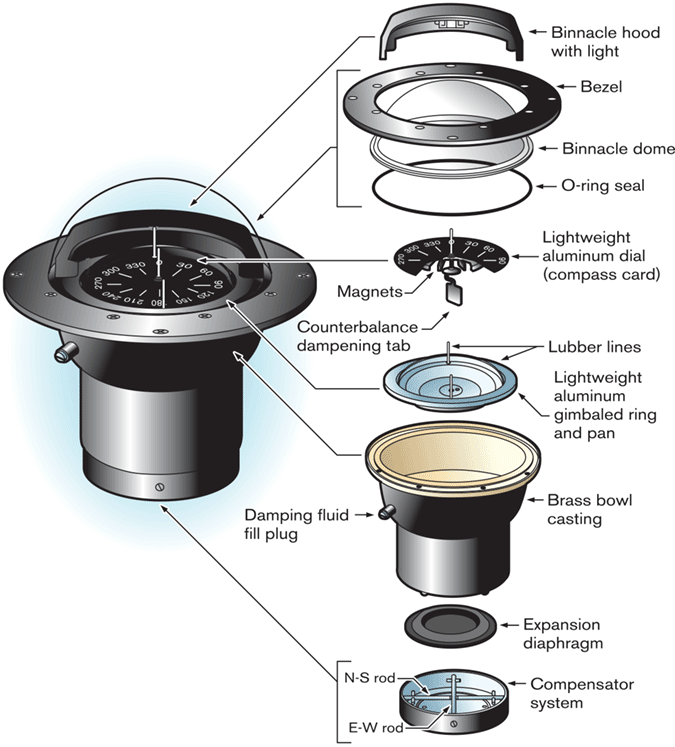 Exploded view illustration of a steering compass