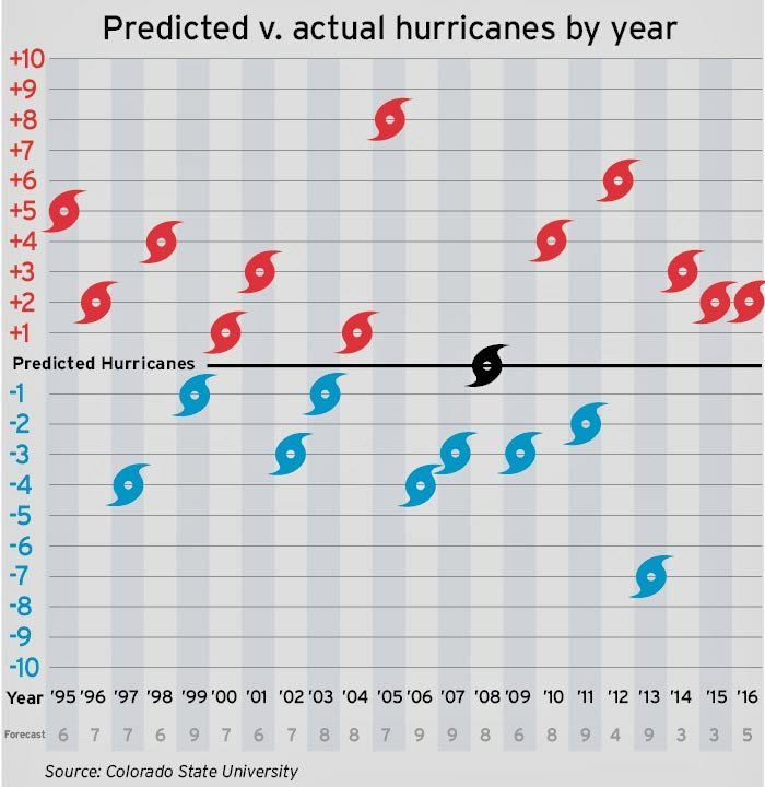 Predicted vs Actual Hurricanes chart