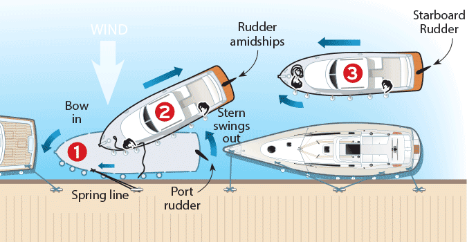 Leaving a dock stern first illustration