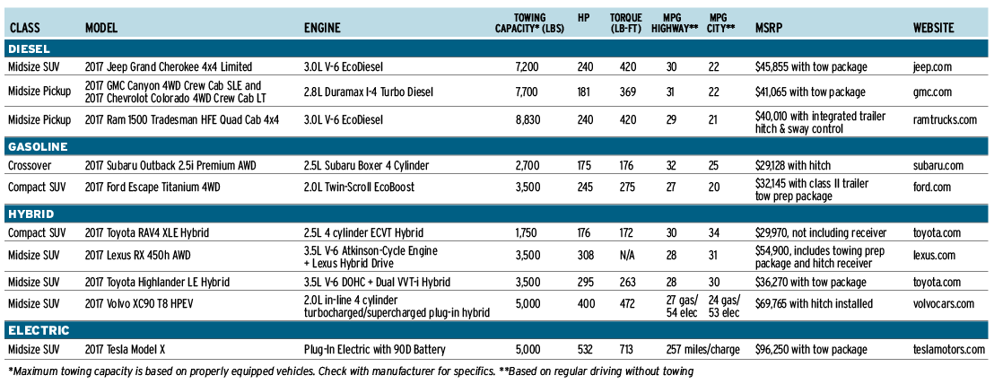 Fuel efficient towing boatus magazine - Car fuel consumption comparison table ...