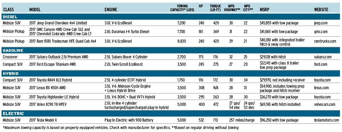 Fuel efficient towing boatus magazine - Car fuel consumption comparison table ...