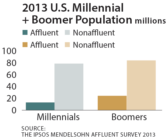 2013 U.S. Millennial and Boomer population affluent vs nonaffluent chart