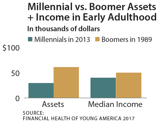 Millennial vs. Boomer assets and income in early adulthood chart