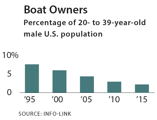 Boat owners percentage of 20- to 39-year- old male U.S. population chart