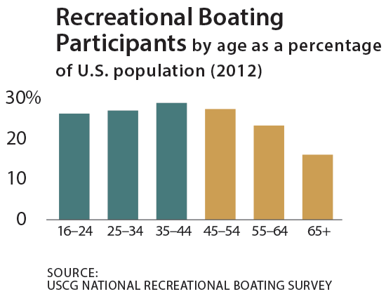 Recreational boating participants by age as a percentage of U.S. population (2012) chart