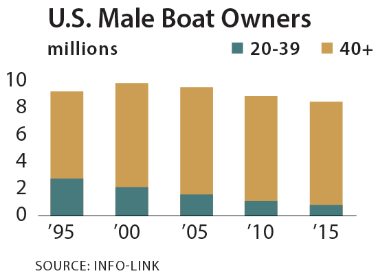 U.S. male boat owners chart