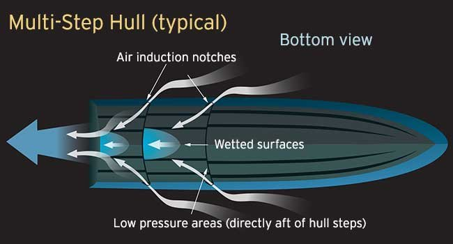 Hull Bottom Technology - BoatUS Magazine
