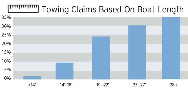 Towing claims by boat length chart
