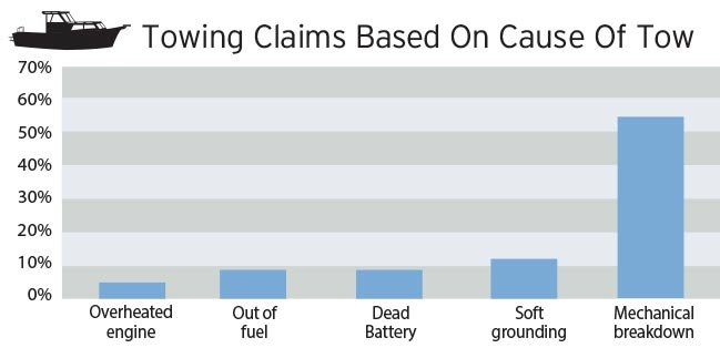 Towing claims by cause chart