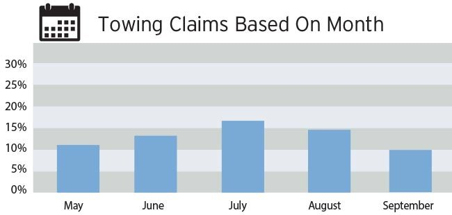 Towing claims by month chart
