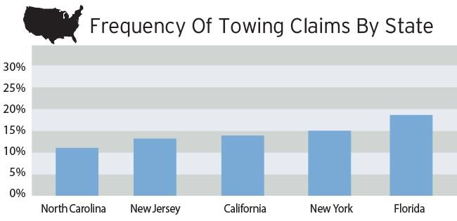 Towing claims by state chart