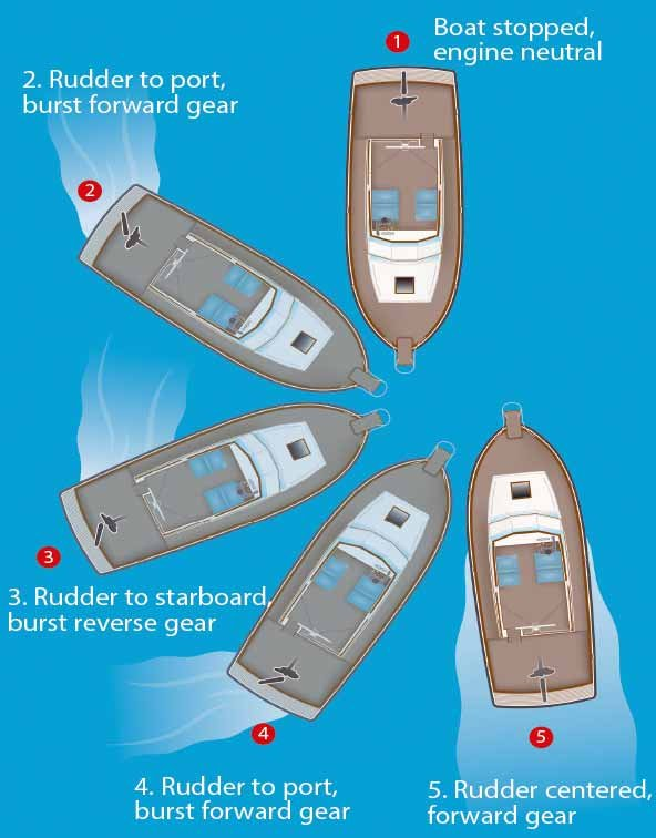 How To Pivot A Single Engine Inboard Boat On Its Own Length - BoatUS