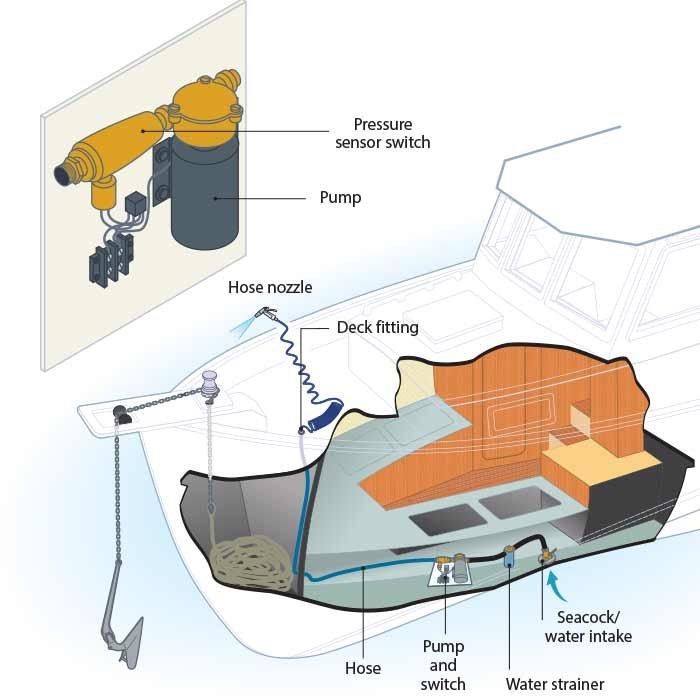 install a raw water washdown boatus magazine rh boatus com