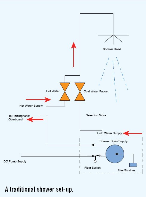 Diagram of Traditiional Shower Set-Up