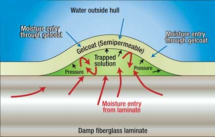 Illustration of a cross section of a typical fiberglass osmosis blister