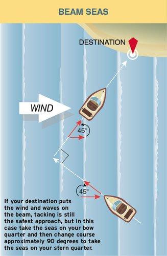 Example of how to handle beam seas