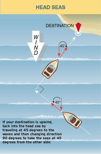 Example of handling head seas