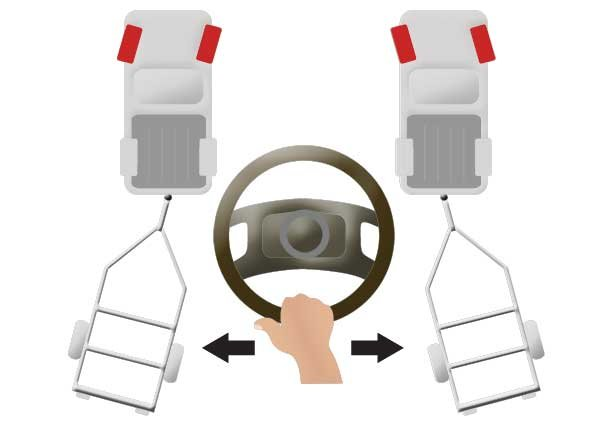 Illustration of how to steer a trailer