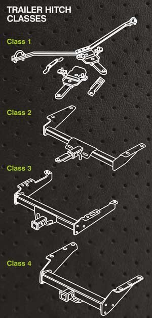 Trailer hitch classes illustration