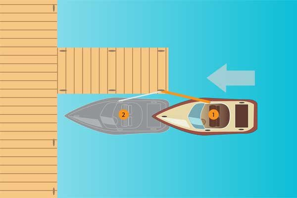 Illustration of using a spring line to dock