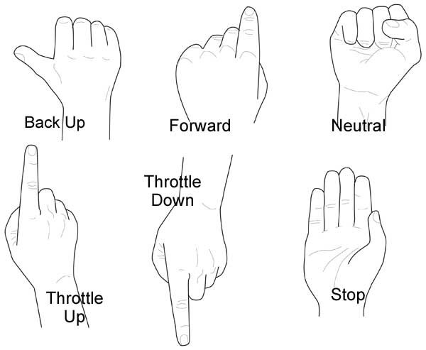 Illustration of the basic boating hand signals