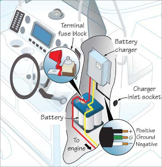 illustration of the installation of a marine battery charger with parts and  connections labeled