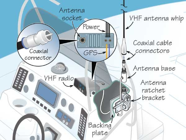 Ilustration of a VHF radio console with parts labeled