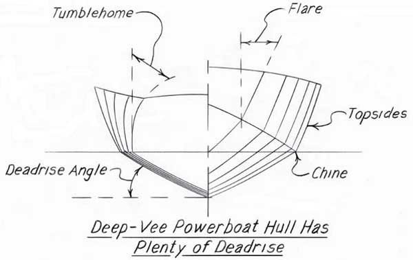 Illustration of Deep-vee Powerboat Hull