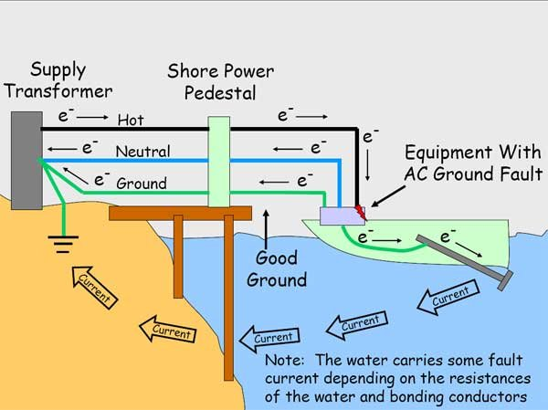 Illustration of how electricity gets in the water