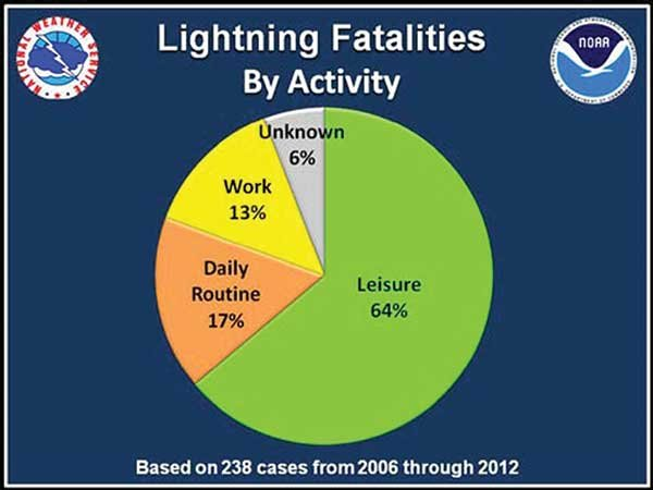 Lightning Fatalities By Activity, 2006-2012 Chart