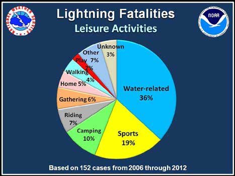 Lightning Fatalities By Leisure Activity, 2006-2012 Chart
