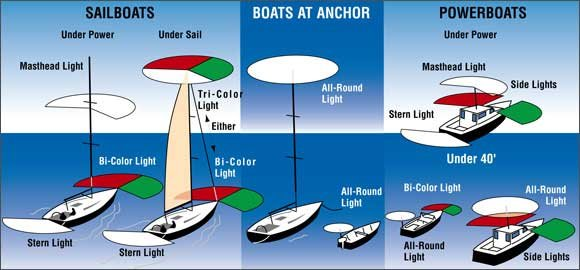 Illustration of Navigation Light Requirements For Boats Over 16 Feet