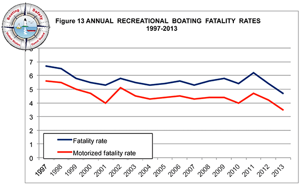 Chart showing Recreational Boating Fatality Rates 1997-2013