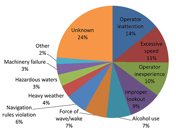 Causes of recreational boating accidents chart