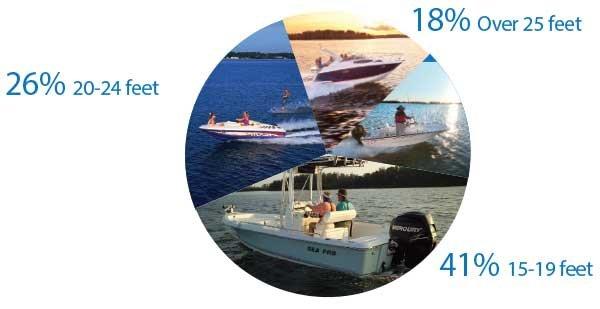Avoiding Capsizing And Swamping - Seaworthy Magazine - BoatUS