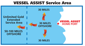 Area de Servicio de VESSEL ASSIST