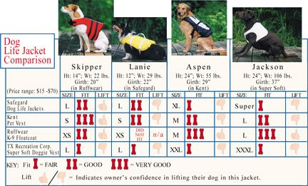Dog Life Jacket Comparison Chart
